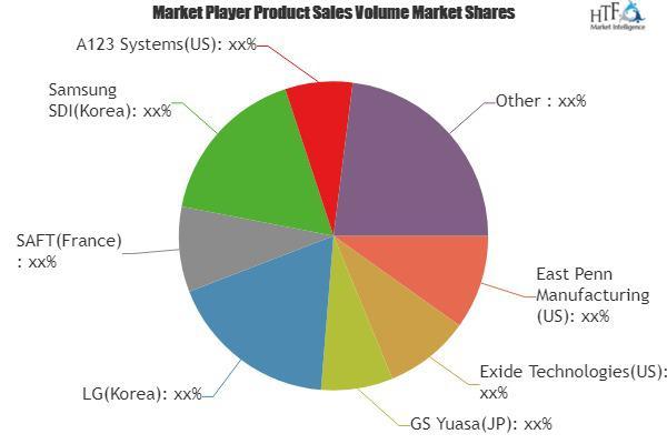 Solar Batteries Market