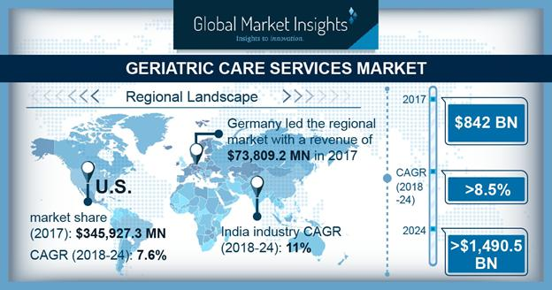 Geriatric Care Services Market