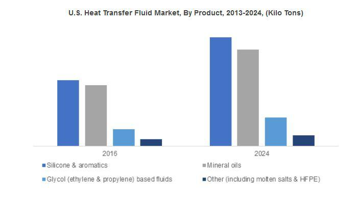 Heat Transfer Fluid Market