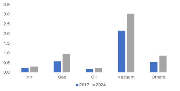 Switchgear Market is estimated to witness growth over 6% by 2024