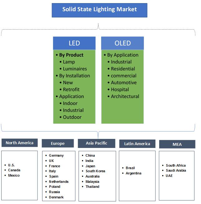Solid State Lighting Market