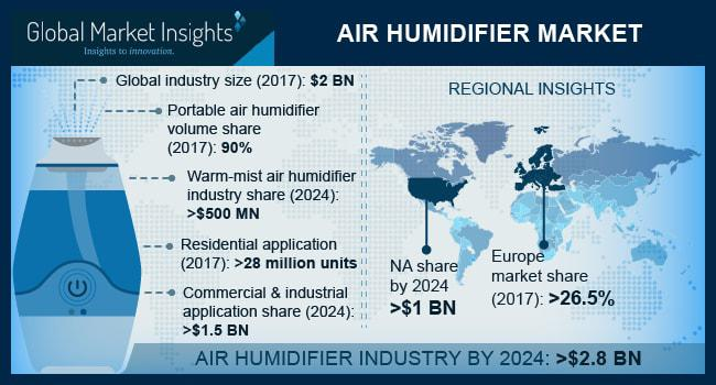 Air Humidifier Market