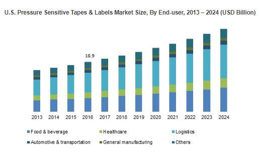 U.S. Pressure Sensitive Tapes & Labels Market Size, By End-user, 2013 – 2024 (USD Billion)