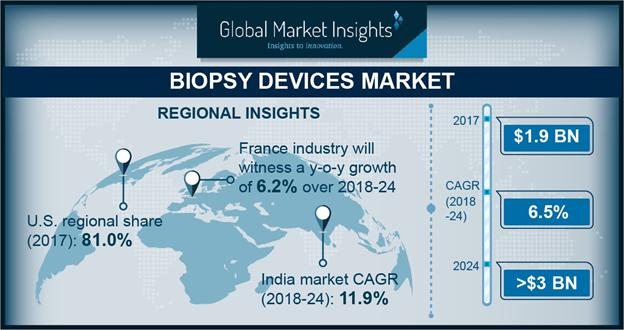 Biopsy Devices Market 2018-2024 Research Report by Top