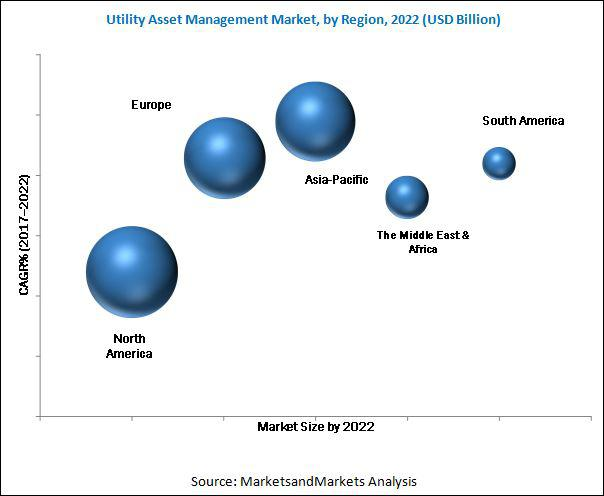 Utility Asset Management Market Estimated to Witness a Remarkable Growth with a CAGR over 8.25%