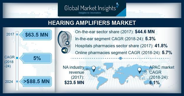 Hearing Amplifiers Market