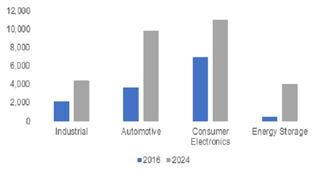 Global Lithium Ion Battery Market a Comprehensive Analysis   Key