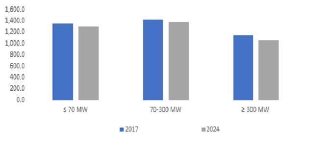 Industrial Gas Turbine Prominent market participants comprise