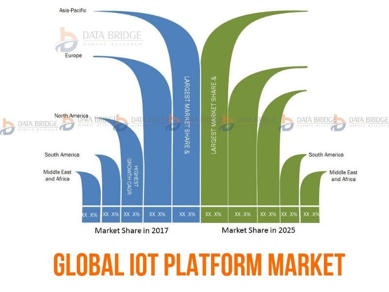 Global IoT Platform Market– Industry Trends and Forecast to 2025