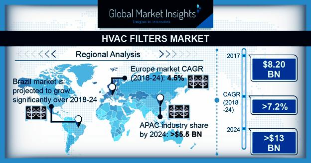 HVAC Filters Market
