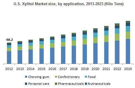 Xylitol Market
