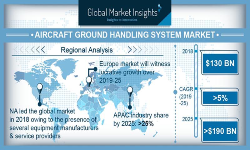 Aircraft Ground Handling Systems Market Size worth $190bn