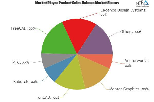 Computer-Aided Design System Market