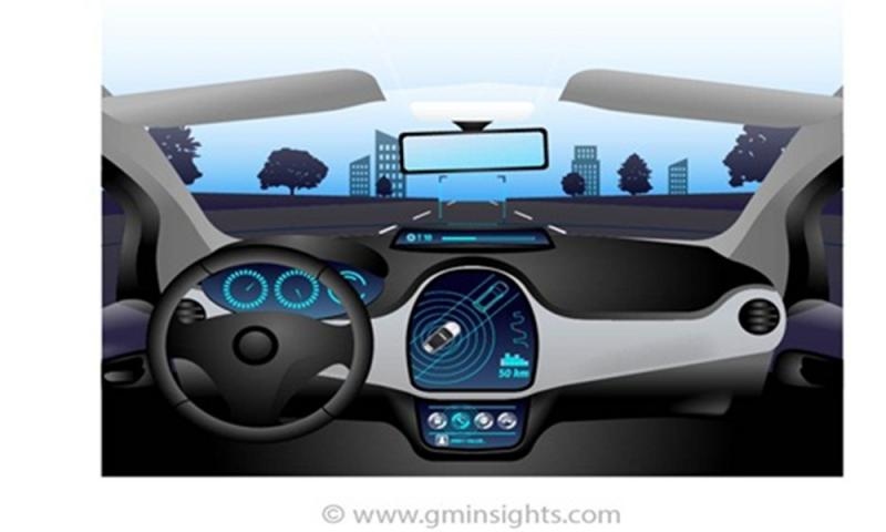 Autonomous Vehicles Market for level 1 cars will grow at a CAGR