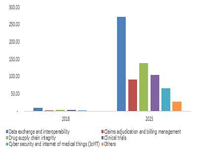 U.S. blockchain technology in healthcare market, by application, 2018 & 2025 (USD Million)