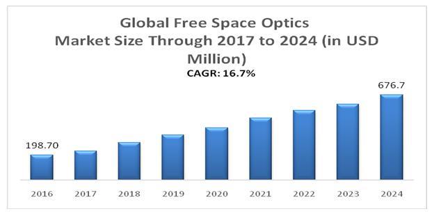 Global Free Space Optics Market