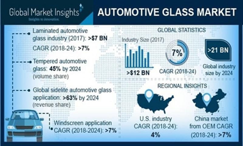 Automotive Glass Market for Tempered segment to seize 45% volume