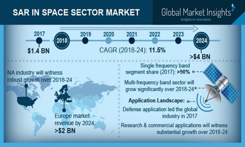 Multiple Opportunities Drive Global Market for Synthetic