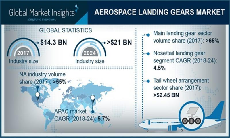 Aerospace Landing Gear Market | Products & Geographies with |