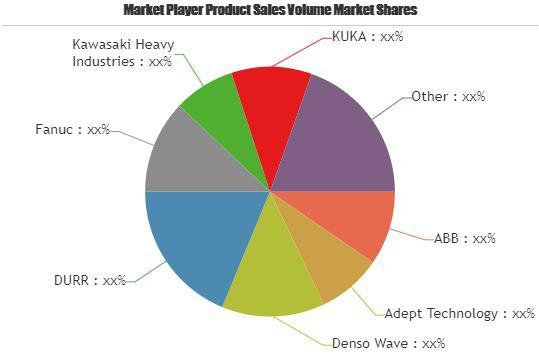 Industrial Robotics Market Surprising Growth| ABB, Adept