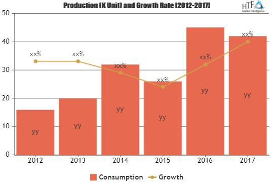 Nuclear Fuels Market