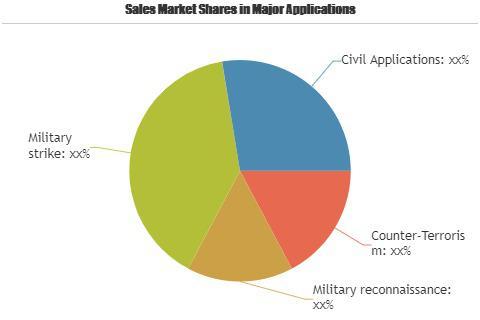 Strategic UAV Market