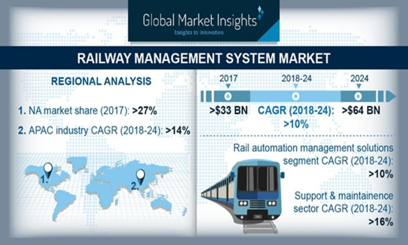 Railway Management System Market set for years of strong growth