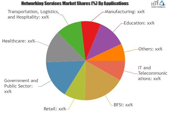 Networking Services Market