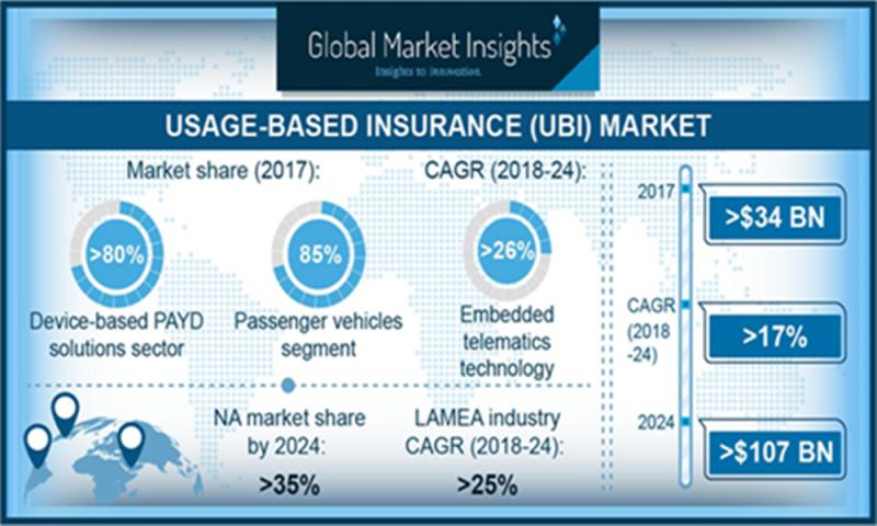 Usage-based Insurance (UBI) Industry to grow strongly by 2024 |