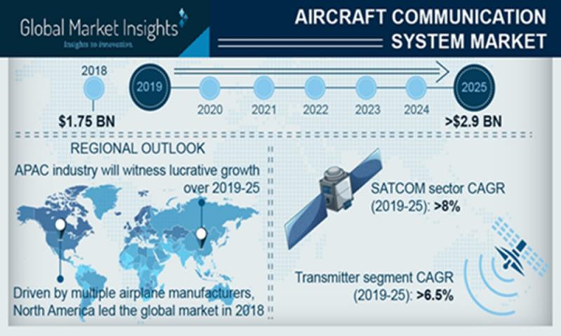 Aircraft Communication System Market Set for Continued Growth
