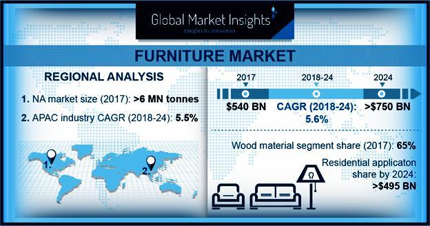 Furniture Market