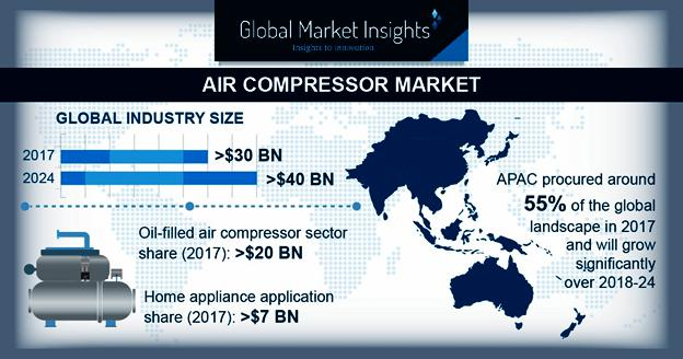 Air Compressor Market