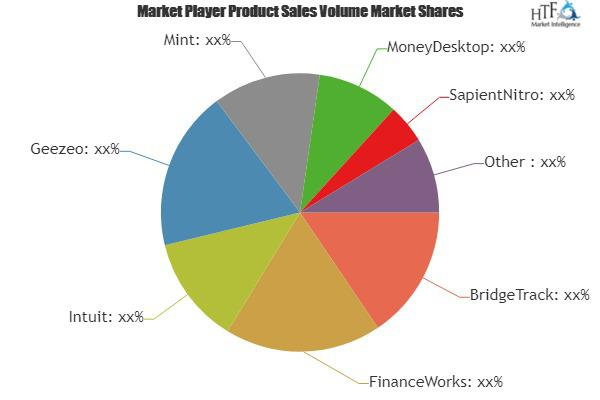 Personal Financial Management Tool Market