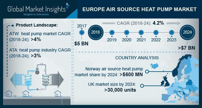 Europe Air Source Heat Pump Market