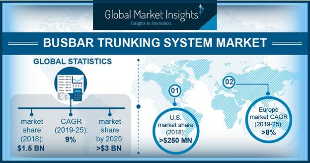 U.S. busbar trunking system market to witness exceptional
