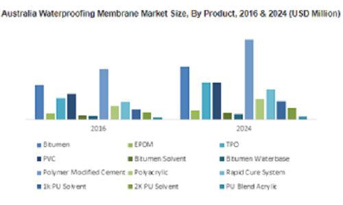 APAC Waterproofing Membrane Market
