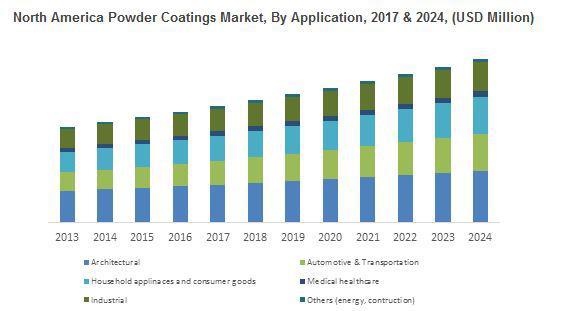 Powder coating market