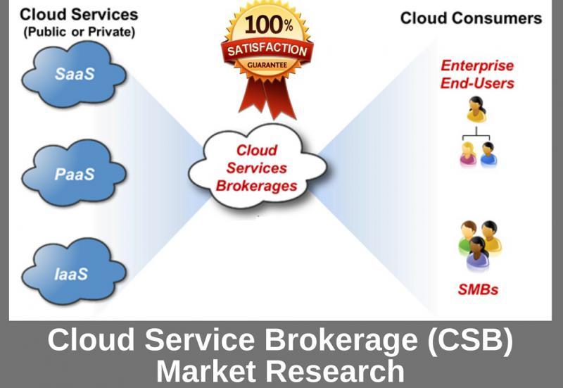 Future Innovations Of Cloud Service Brokerage (CSB) Market
