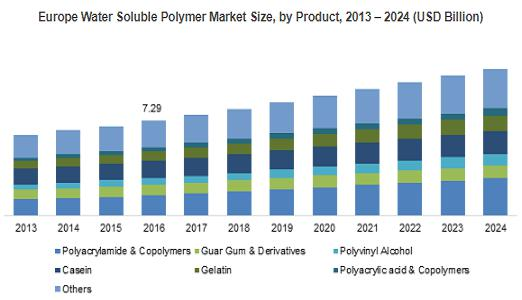 Water Soluble Polymer Market
