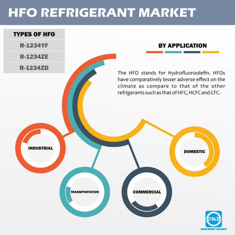 HFO Refrigerant Market
