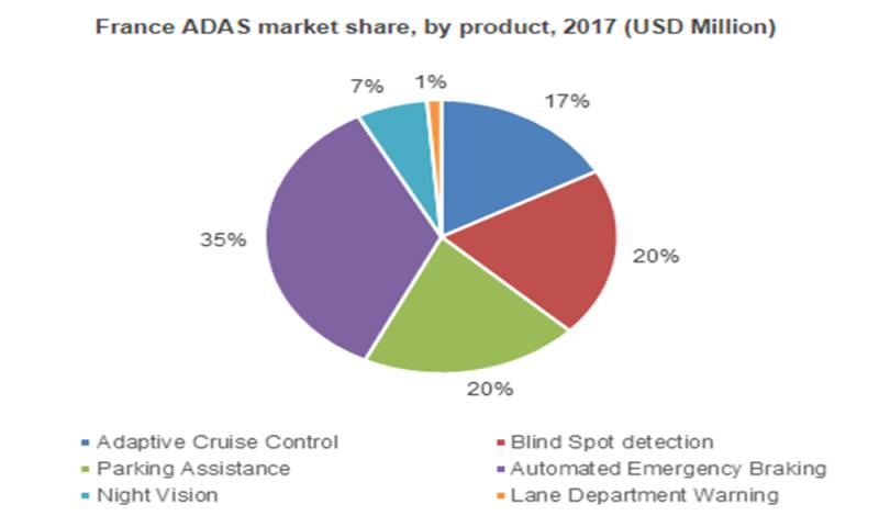 What's driving the Automotive Electronics Market trends? 2024
