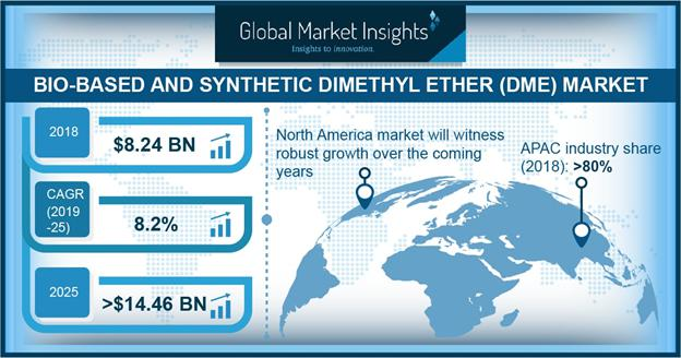 Bio-based and Synthetic Dimethyl Ether (DME) Market
