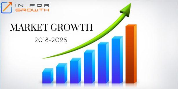 Significant CAGR Growth for Swab Market by 2025: Analysis