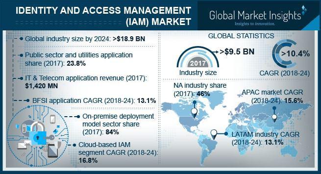 Identity & Access Management (IAM) Market