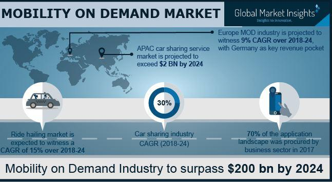 Mobility on Demand (MOD) Market