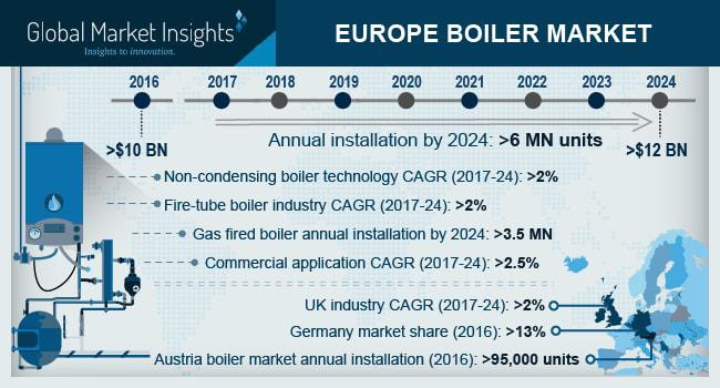 Europe Boiler Market is set to exceed an annual installation of 6