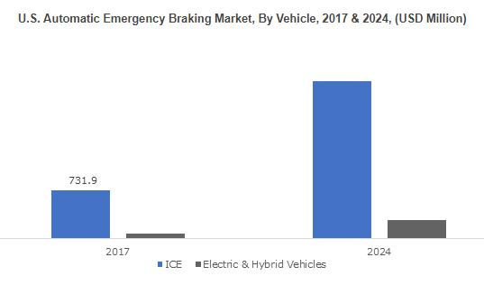 What's driving the Automatic Emergency Braking Market trends?