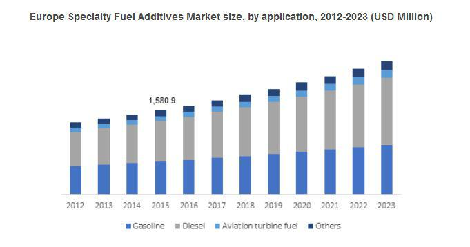 Specialty Fuel Additives Market
