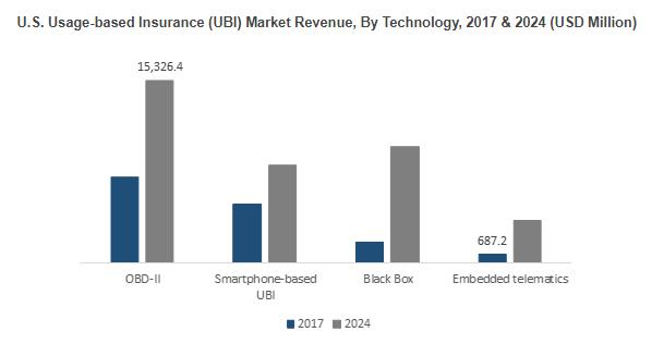 Usage-based Insurance Market for PAYD segment to register
