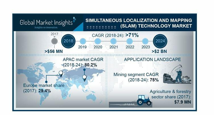 (SLAM) Simultaneous Localization and Mapping Technology Market